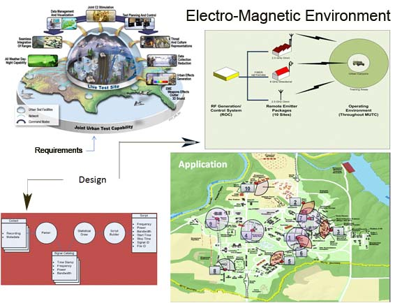 Electro-Magnetic wiring diagram
