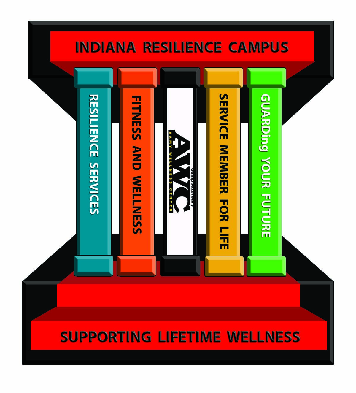 Indiana Resilience Campus pillars of wellness- drawn image